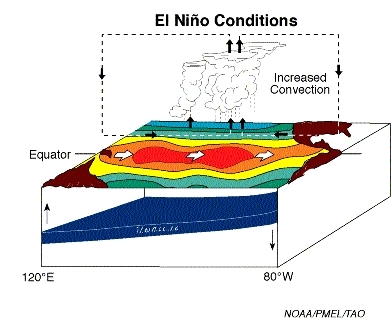 elnino_elnino_conditions_noaa